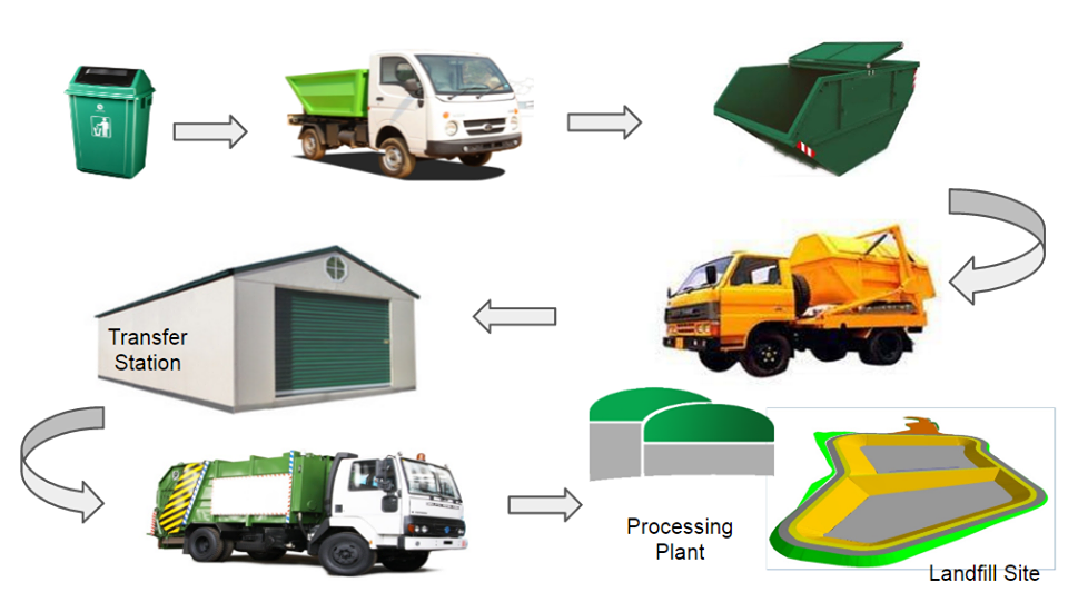 waste management transportation in India